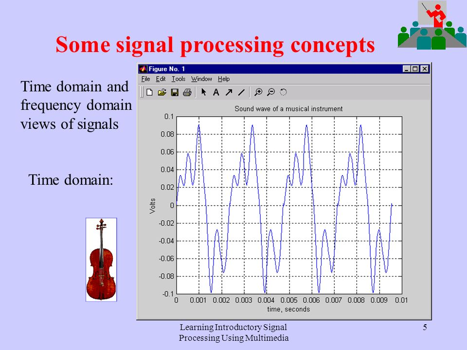 Learning Introductory Signal Processing Using Multimedia 4 Some signal processing concepts SourceEncoderTxRxDecoderOutput Channel + Noise Usually electronic noise Standard communications model: