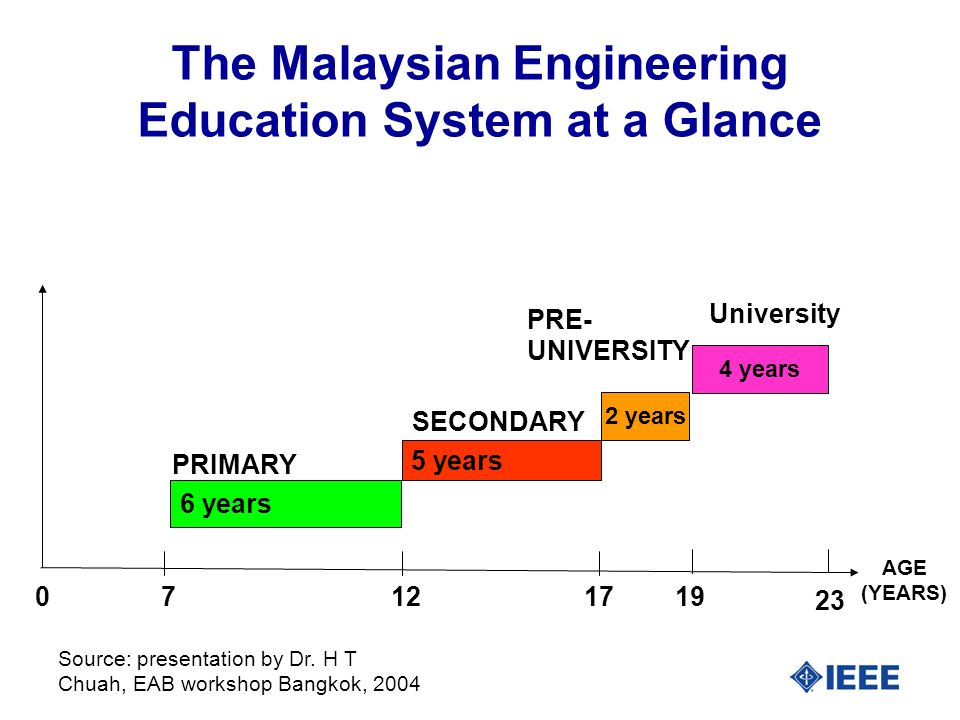 The Malaysian Engineering Education System at a Glance 6 years 5 years 2 years 712 17 0 PRIMARY PRE- UNIVERSITY SECONDARY AGE (YEARS) 19 23 4 years University Source: presentation by Dr.