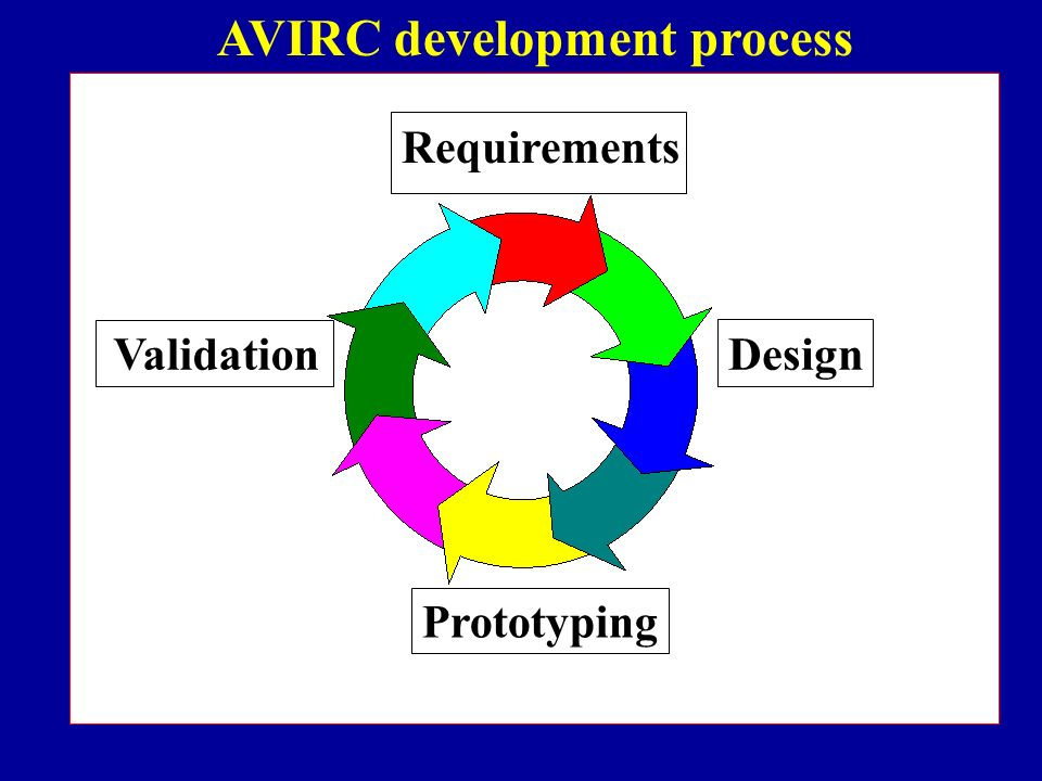 Requirements Design Prototyping Validation AVIRC development process
