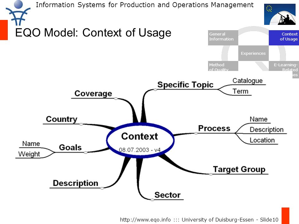 Information Systems for Production and Operations Management http://www.eqo.info ::: University of Duisburg-Essen - Slide10 EQO Model: Context of Usage General Information Context of Usage Experiences Method of Quality Approach E-Learning- Related Processes
