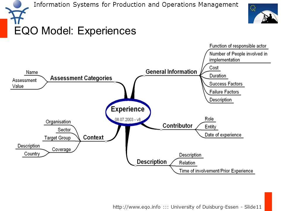 Information Systems for Production and Operations Management http://www.eqo.info ::: University of Duisburg-Essen - Slide11 EQO Model: Experiences