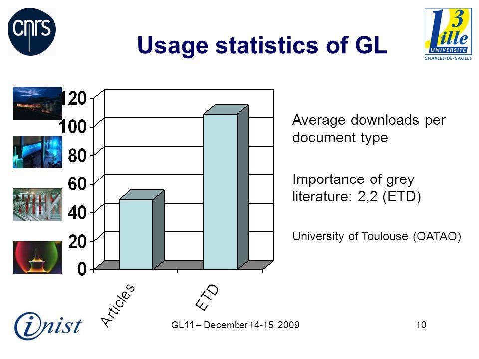 GL11 – December 14-15, 200910 Usage statistics of GL Average downloads per document type Importance of grey literature: 2,2 (ETD) University of Toulou