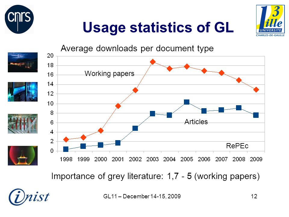 GL11 – December 14-15, Usage statistics of GL Importance of grey literature: 1,7 - 5 (working papers) Average downloads per document type Working papers Articles RePEc