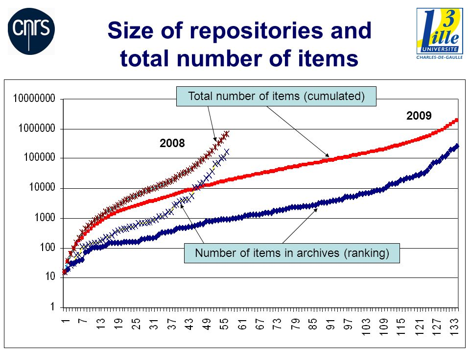 GL11 – December 14-15, 20093 Content evolution 1.87m items = x2,7 since 2008 Representativity 10% (?) Part of GL unchanged (17%) But: +200,000 new grey items Other*, nd Articles Grey literature Datasets * = heritage, books…
