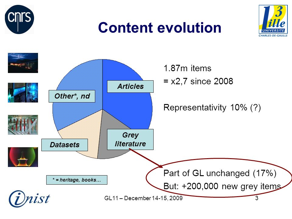 GL11 – December 14-15, Content evolution 1.87m items = x2,7 since 2008 Representativity 10% ( ) Part of GL unchanged (17%) But: +200,000 new grey items Other*, nd Articles Grey literature Datasets * = heritage, books…