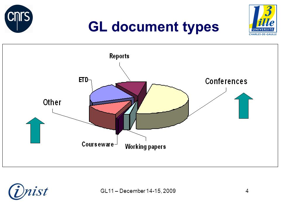 GL11 – December 14-15, 200925 Recommendations (3) Added-value services* : Modular statistics (collections, document types, time period etc.) Summary tables Assistance-help / FAQ Link with other tools measuring the impact of deposited items (citations, tagging etc.) (…) * see PLoS http://article-level-metrics.plos.org/http://article-level-metrics.plos.org/