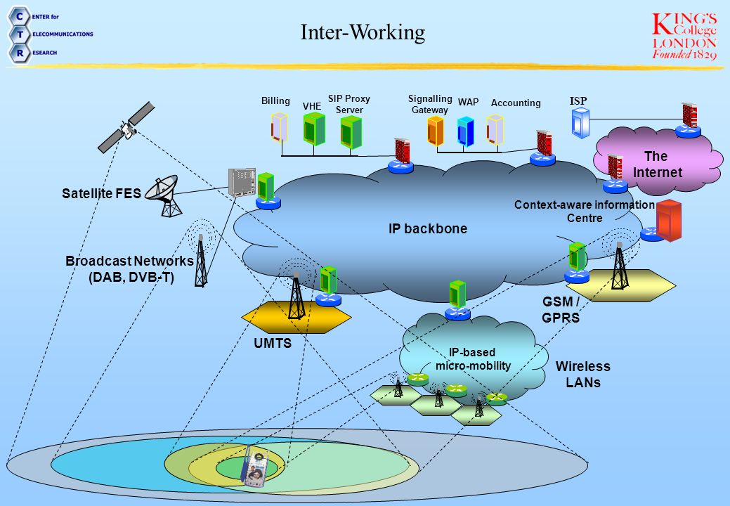 General architecture of the IP-based IMT network platform Applications AP1 AP2AP3APn Middleware IP-based transport NW LocationAccounting/billingMedia conversionDistribution Basic network management sub-layer RRMMMC/SM Security QoS Service support sub-layer IP Radio IP ISDN/ PSTN Internet Integration