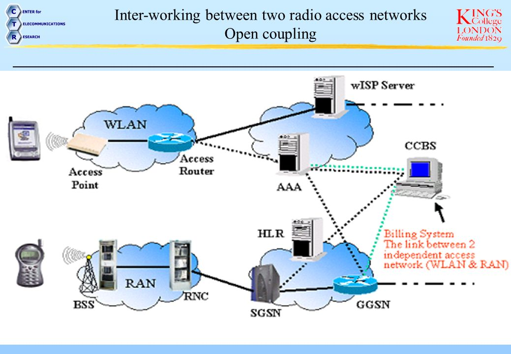 Inter-working between two radio access networks Loose coupling