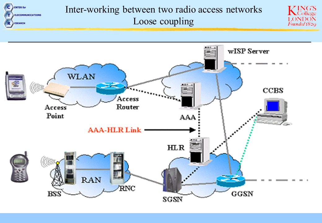 Inter-working between two radio access networks Tight coupling