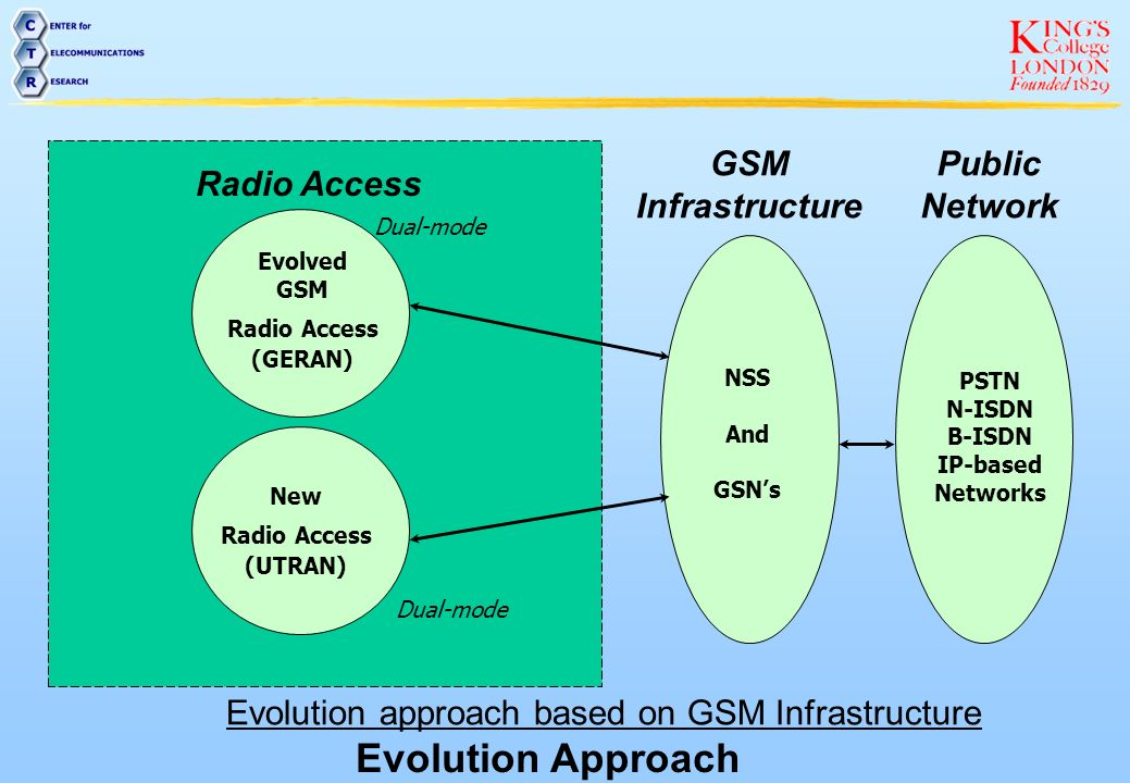 In this approach the GSM air interface has evolved within GSM phase 2+ to support higher rate data services.