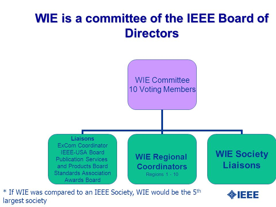 WIE is a committee of the IEEE Board of Directors WIE Committee 10 Voting Members Liaisons ExCom Coordinator IEEE-USA Board Publication Services and Products Board Standards Association Awards Board WIE Regional Coordinators Regions 1 - 10 WIE Society Liaisons * If WIE was compared to an IEEE Society, WIE would be the 5 th largest society