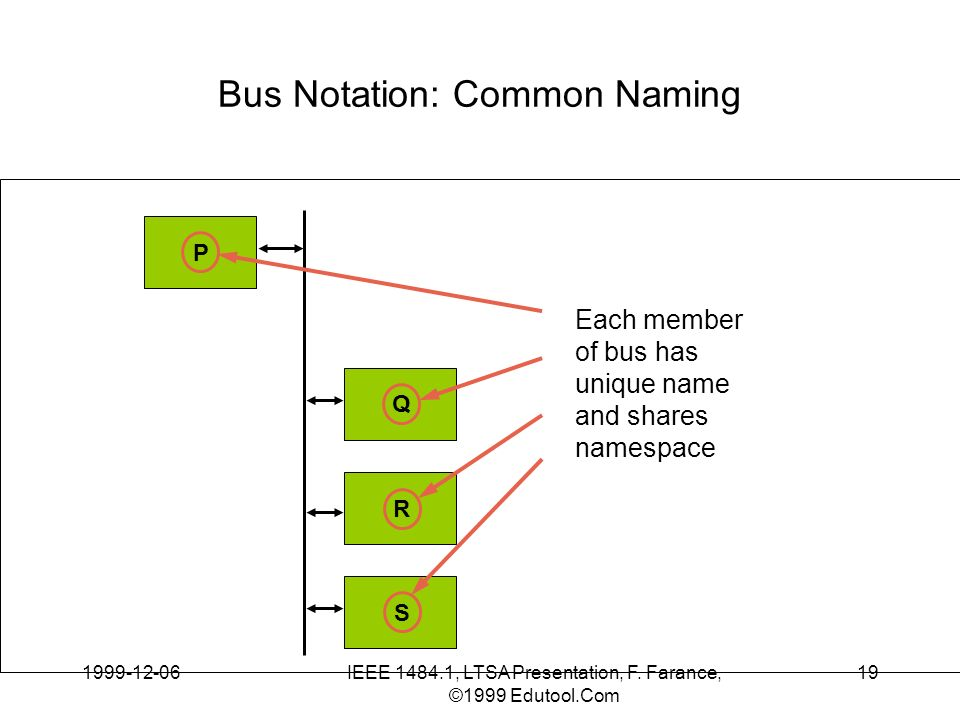 1999-12-06IEEE 1484.1, LTSA Presentation, F. Farance, ©1999 Edutool.Com 19 Bus Notation: Common Naming P Q R S Each member of bus has unique name and
