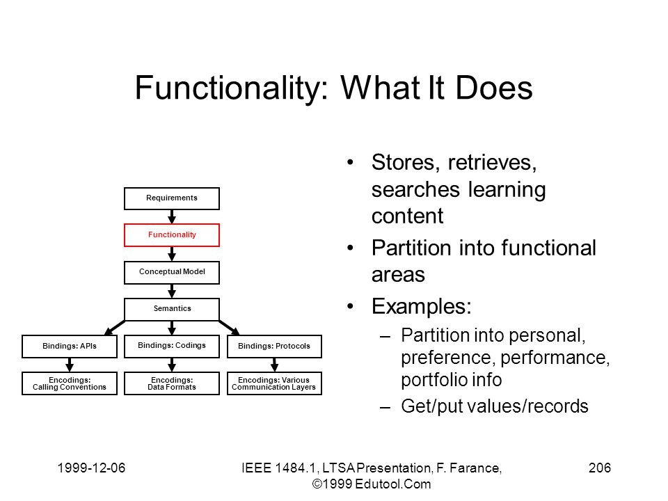 1999-12-06IEEE 1484.1, LTSA Presentation, F. Farance, ©1999 Edutool.Com 206 Functionality: What It Does Stores, retrieves, searches learning content P