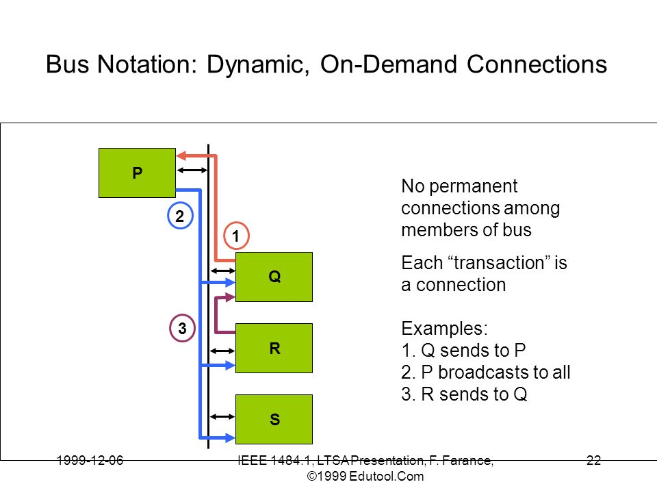 1999-12-06IEEE 1484.1, LTSA Presentation, F. Farance, ©1999 Edutool.Com 22 Bus Notation: Dynamic, On-Demand Connections P Q R S No permanent connectio