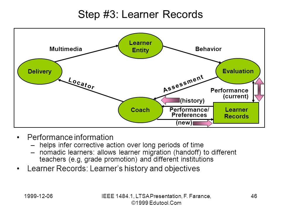 1999-12-06IEEE 1484.1, LTSA Presentation, F. Farance, ©1999 Edutool.Com 46 Step #3: Learner Records Performance information –helps infer corrective ac