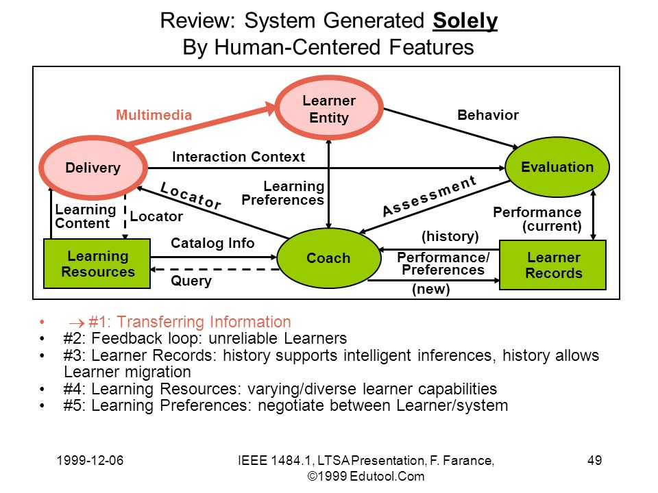 1999-12-06IEEE 1484.1, LTSA Presentation, F. Farance, ©1999 Edutool.Com 49 Learning Content Review: System Generated Solely By Human-Centered Features