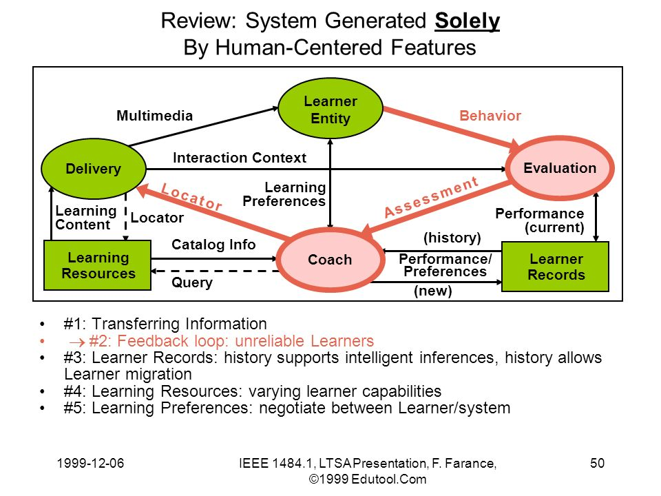 1999-12-06IEEE 1484.1, LTSA Presentation, F. Farance, ©1999 Edutool.Com 50 Learning Content Review: System Generated Solely By Human-Centered Features