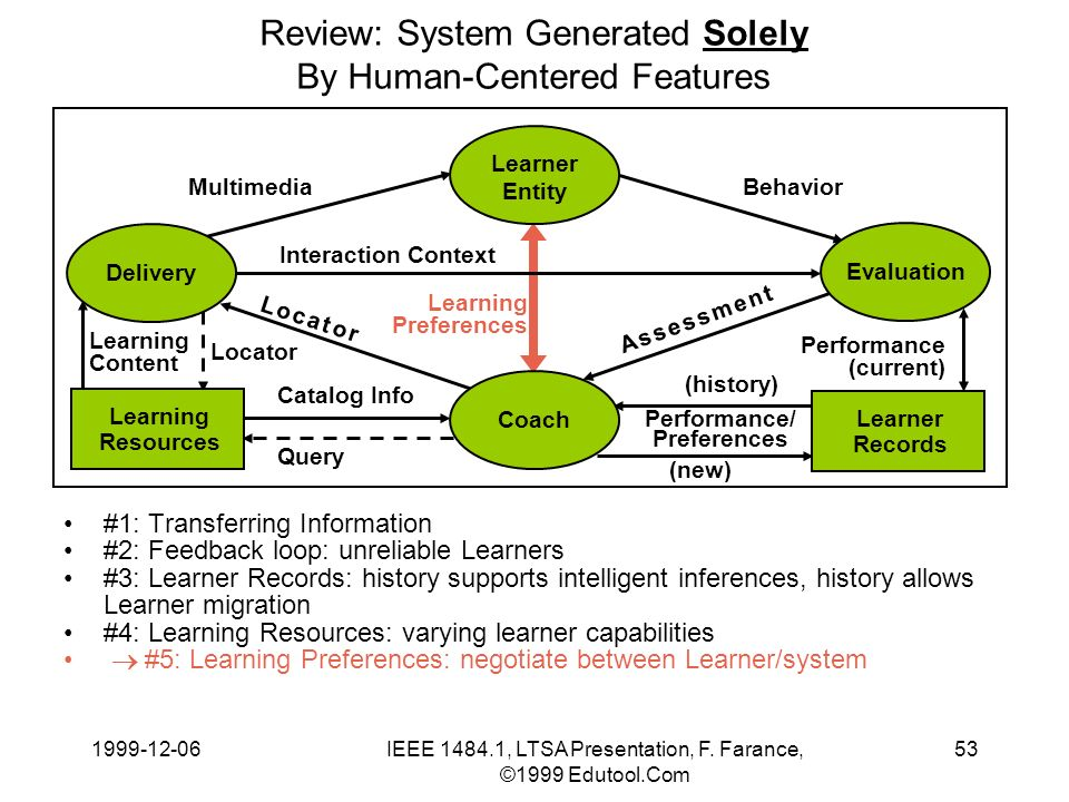 1999-12-06IEEE 1484.1, LTSA Presentation, F. Farance, ©1999 Edutool.Com 53 Learning Content Review: System Generated Solely By Human-Centered Features