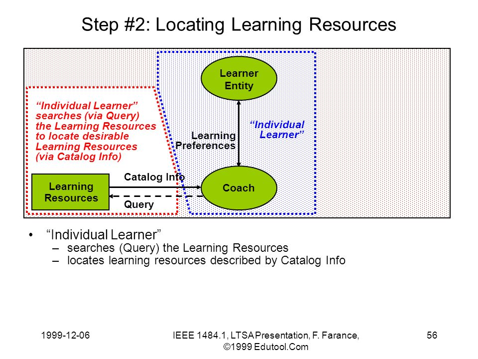 1999-12-06IEEE 1484.1, LTSA Presentation, F. Farance, ©1999 Edutool.Com 56 Step #2: Locating Learning Resources Individual Learner –searches (Query) t