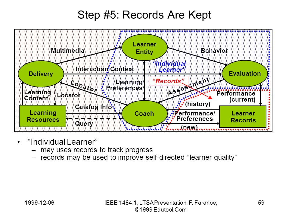 1999-12-06IEEE 1484.1, LTSA Presentation, F. Farance, ©1999 Edutool.Com 59 Step #5: Records Are Kept Individual Learner –may uses records to track pro