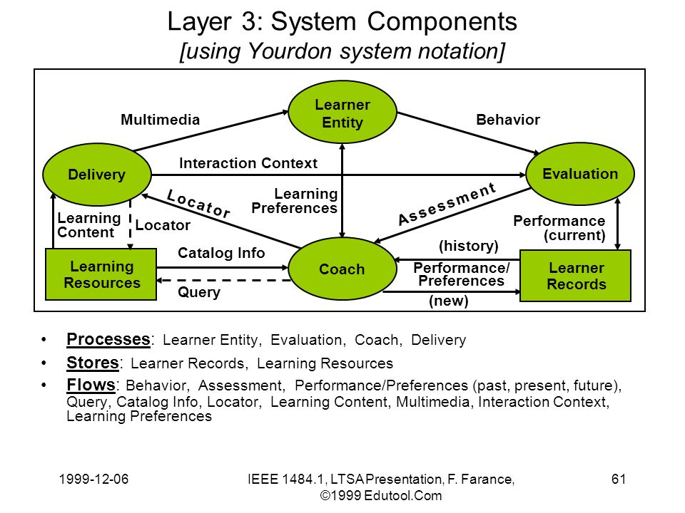 1999-12-06IEEE 1484.1, LTSA Presentation, F. Farance, ©1999 Edutool.Com 61 Layer 3: System Components [using Yourdon system notation] Processes: Learn