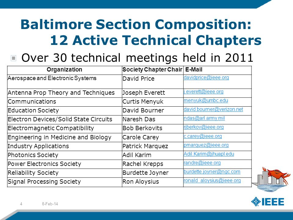 Baltimore Section Composition: 12 Active Technical Chapters Over 30 technical meetings held in Feb-144 OrganizationSociety Chapter Chair  Aerospace and Electronic Systems David Price Antenna Prop Theory and TechniquesJoseph Everett CommunicationsCurtis Menyuk Education SocietyDavid Bourner Electron Devices/Solid State CircuitsNaresh Das Electromagnetic CompatibilityBob Berkovits Engineering in Medicine and BiologyCarole Carey Industry ApplicationsPatrick Marquez Photonics SocietyAdil Karim Power Electronics SocietyRachel Krepps Reliability SocietyBurdette Joyner Signal Processing SocietyRon Aloysius