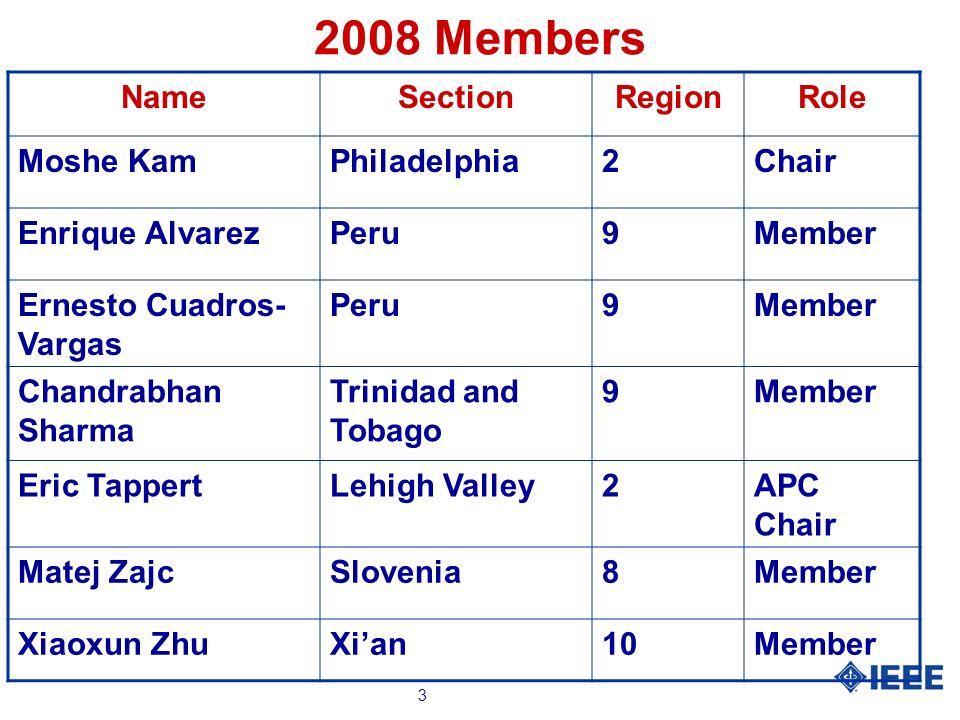 3 2008 Members NameSectionRegionRole Moshe KamPhiladelphia2Chair Enrique AlvarezPeru9Member Ernesto Cuadros- Vargas Peru9Member Chandrabhan Sharma Tri