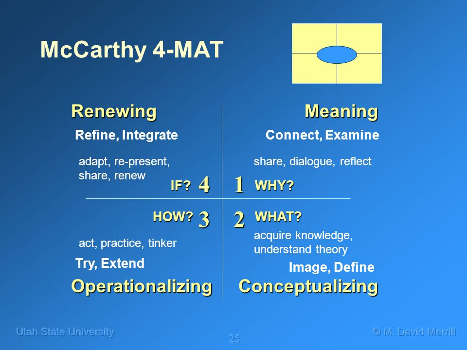 25 McCarthy 4-MAT Meaning ConceptualizingOperationalizing Renewing Connect, Examine Image, Define Try, Extend Refine, Integrate share, dialogue, reflect acquire knowledge, understand theory act, practice, tinker adapt, re-present, share, renew WHY IF.