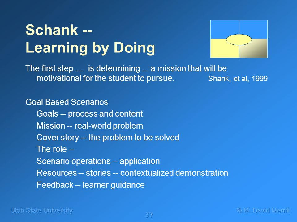 37 Schank -- Learning by Doing The first step … is determining...