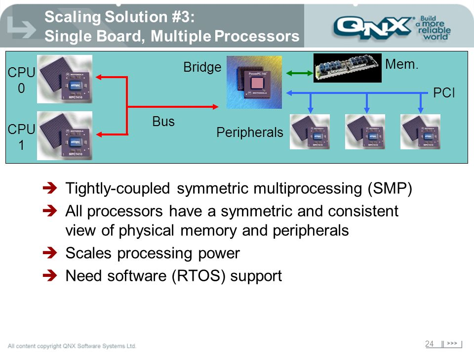 24 Scaling Solution #3: Single Board, Multiple Processors CPU 0 Bridge Mem. Bus PCI Peripherals CPU 1 Tightly-coupled symmetric multiprocessing (SMP)