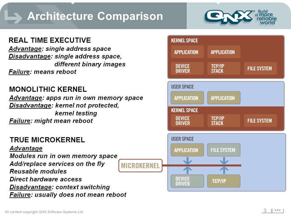 3 Architecture Comparison REAL TIME EXECUTIVE Advantage: single address space Disadvantage: single address space, different binary images Failure: means reboot MONOLITHIC KERNEL Advantage: apps run in own memory space Disadvantage: kernel not protected, kernel testing Failure: might mean reboot TRUE MICROKERNEL Advantage Modules run in own memory space Add/replace services on the fly Reusable modules Direct hardware access Disadvantage: context switching Failure: usually does not mean reboot