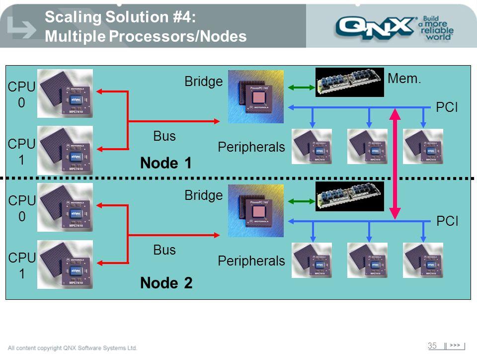 35 Scaling Solution #4: Multiple Processors/Nodes CPU 0 Bridge Mem.