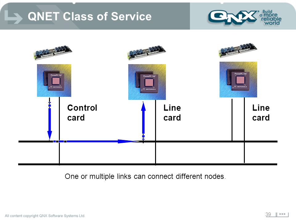 39 Line card Control card Line card One or multiple links can connect different nodes.