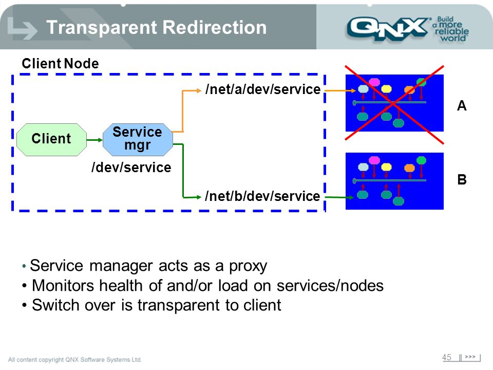 45 Client Client Node A B /net/a/dev/service /net/b/dev/service Service mgr Service manager acts as a proxy Monitors health of and/or load on services/nodes Switch over is transparent to client /dev/service Transparent Redirection