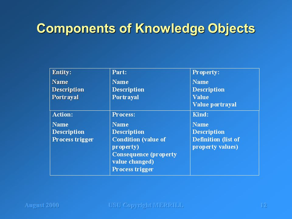 August 2000USU Copyright MERRILL12 Components of Knowledge Objects