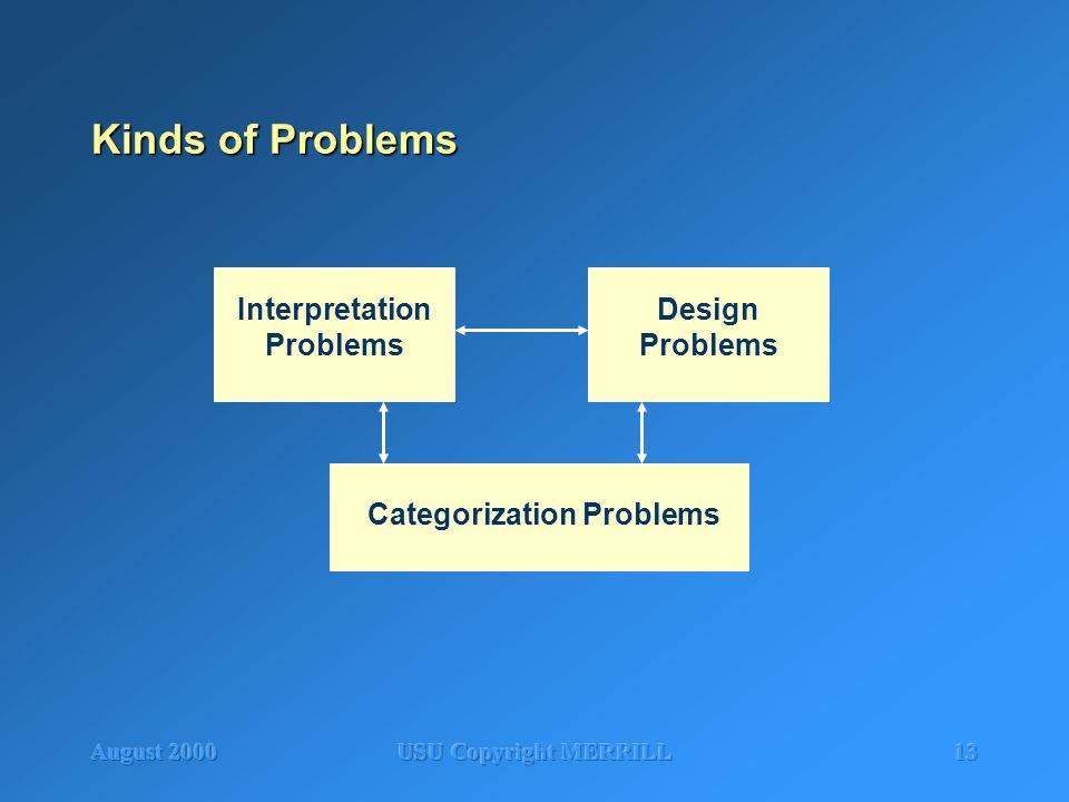August 2000USU Copyright MERRILL13 Kinds of Problems Interpretation Problems Design Problems Categorization Problems