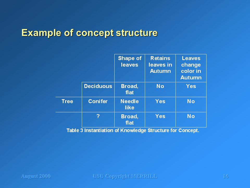 August 2000USU Copyright MERRILL16 Example of concept structure