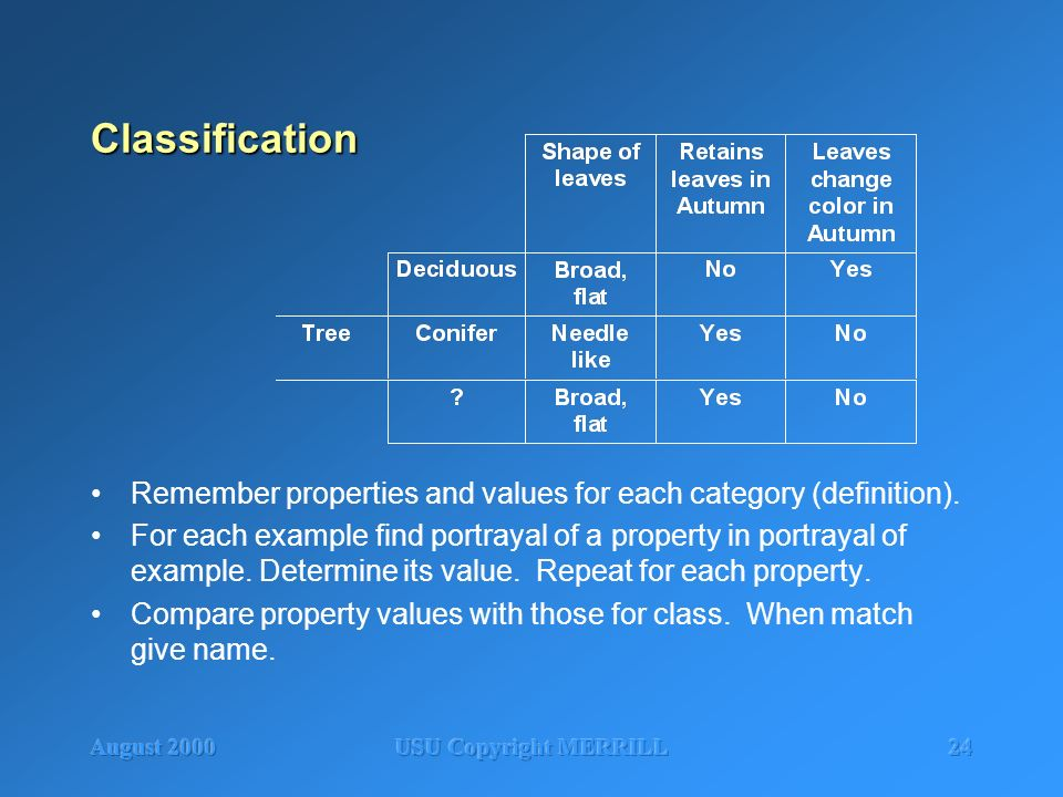 August 2000USU Copyright MERRILL24 Classification Remember properties and values for each category (definition). For each example find portrayal of a