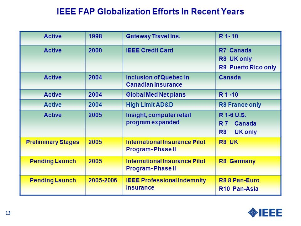 13 IEEE FAP Globalization Efforts In Recent Years Active1998Gateway Travel Ins.R 1- 10 Active2000IEEE Credit CardR7 Canada R8 UK only R9 Puerto Rico only Active2004Inclusion of Quebec in Canadian Insurance Canada Active2004Global Med Net plansR 1 -10 Active2004High Limit AD&DR8 France only Active2005Insight, computer retail program expanded R 1-6 U.S.