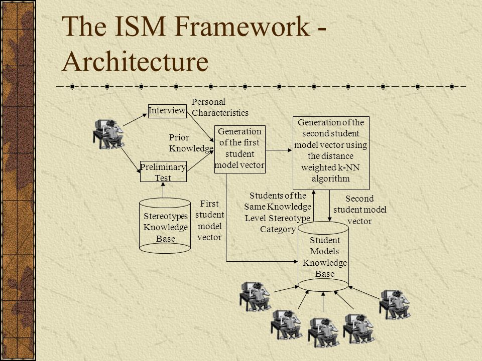 The ISM Framework - Architecture Interview Preliminary Test Generation of the second student model vector using the distance weighted k-NN algorithm Students of the Same Knowledge Level Stereotype Category Student Models Knowledge Base Generation of the first student model vector Stereotypes Knowledge Base Personal Characteristics Prior Knowledge First student model vector Second student model vector