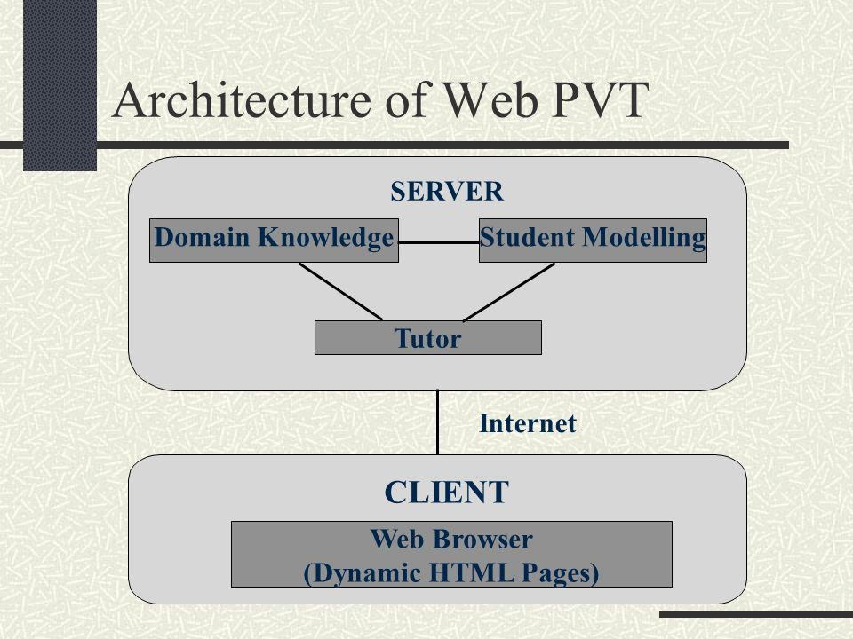 Architecture of Web PVT SERVER Domain KnowledgeStudent Modelling Tutor CLIENT Web Browser (Dynamic HTML Pages) Internet