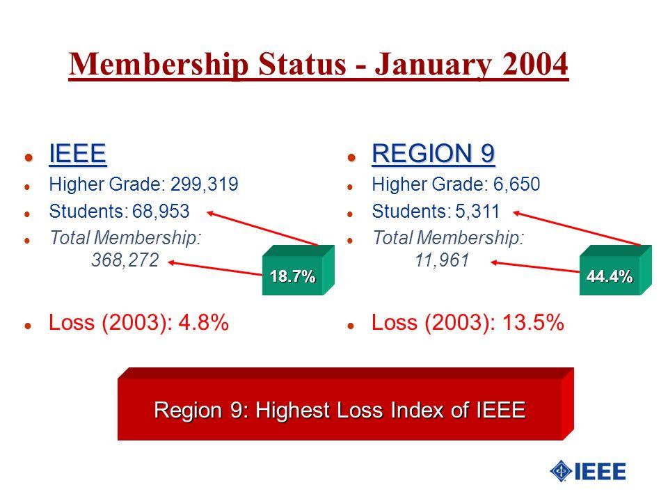 l IEEE l Higher Grade: 299,319 l Students: 68,953 l Total Membership: 368,272 l Loss (2003): 4.8% l REGION 9 l Higher Grade: 6,650 l Students: 5,311 l