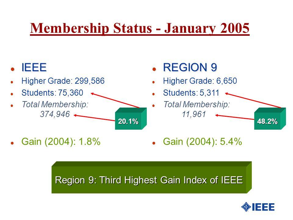l IEEE l Higher Grade: 299,586 l Students: 75,360 l Total Membership: 374,946 l Gain (2004): 1.8% l REGION 9 l Higher Grade: 6,650 l Students: 5,311 l
