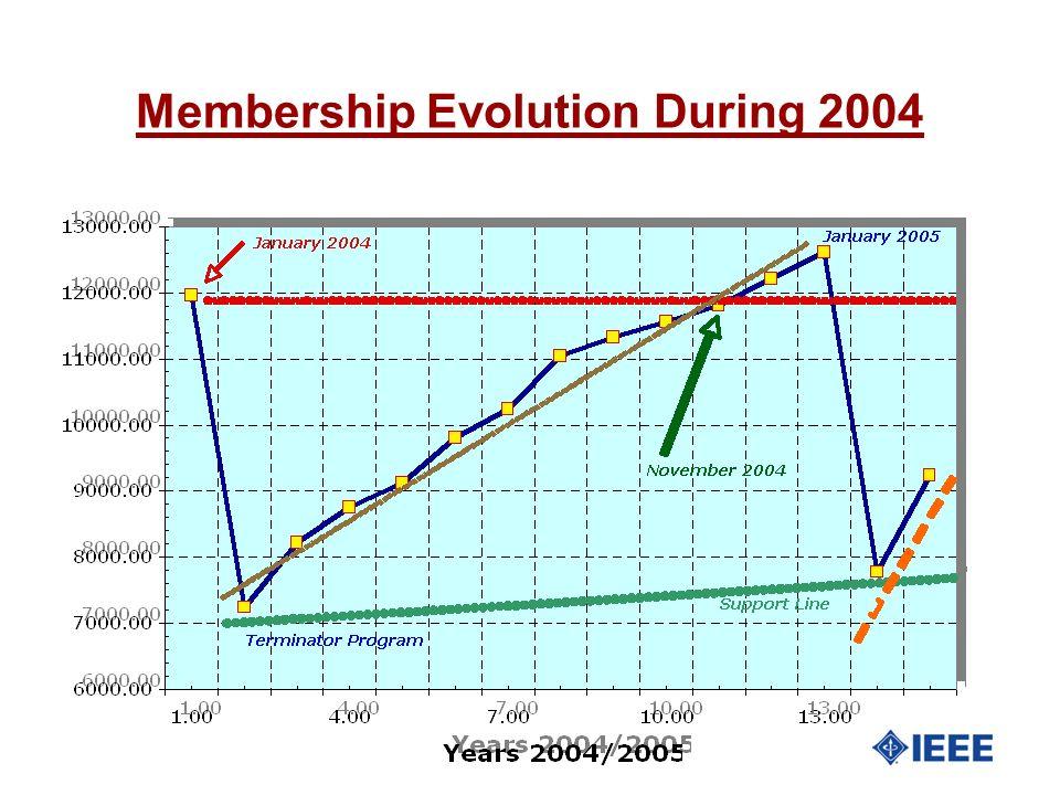 Membership Evolution During 2004
