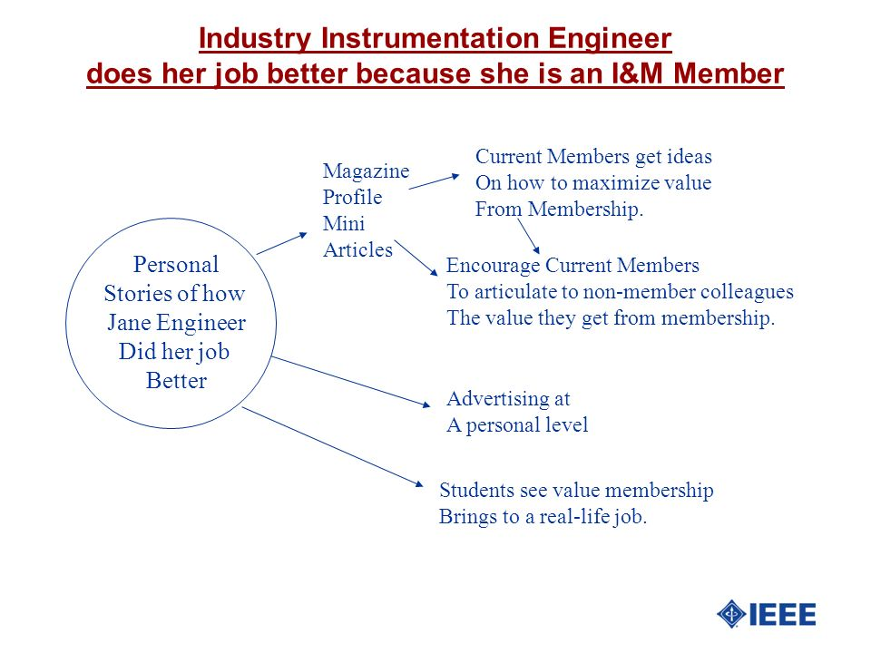 Industry Instrumentation Engineer does her job better because she is an I&M Member Personal Stories of how Jane Engineer Did her job Better Advertisin
