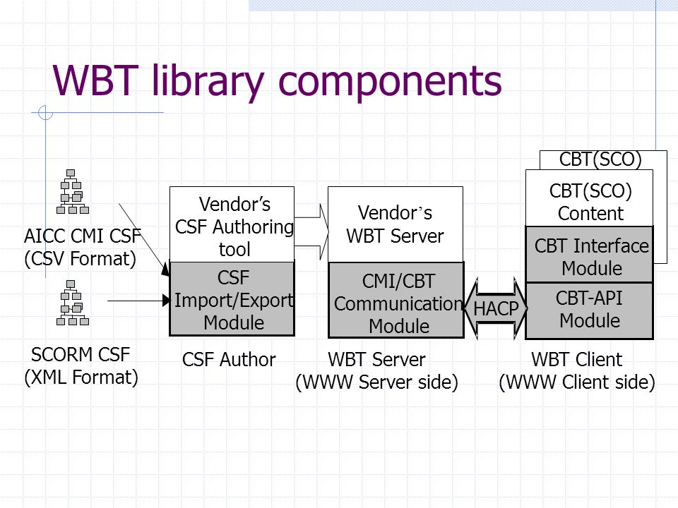 WBT library components HACP CSF Import/Export Module Vendors CSF Authoring tool SCORM CSF (XML Format) AICC CMI CSF (CSV Format) Vendor s WBT Server CMI/CBT Communication Module CSF AuthorWBT Server (WWW Server side) CBT(SCO) CBT Interface Module CBT-API Module CBT(SCO) Content WBT Client (WWW Client side)