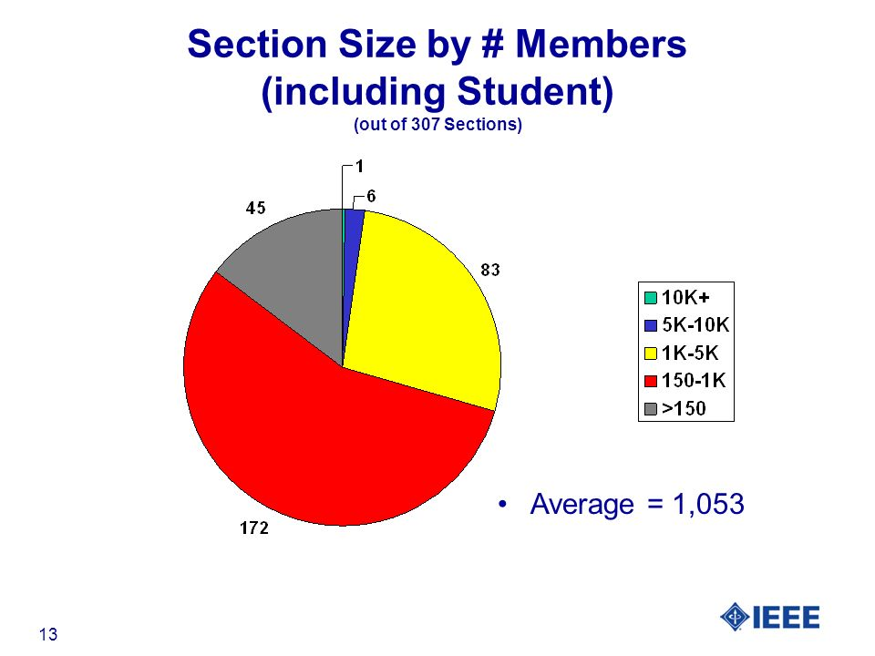 13 Section Size by # Members (including Student) (out of 307 Sections) Average = 1,053