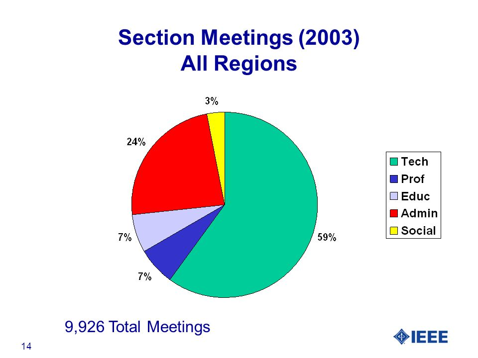 14 Section Meetings (2003) All Regions 9,926 Total Meetings