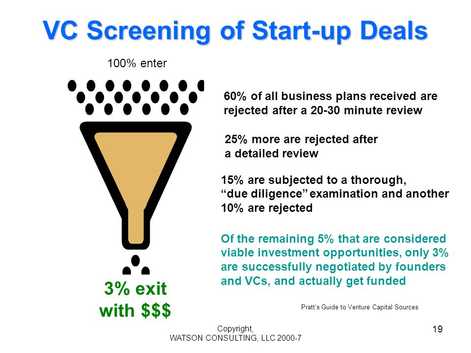 Copyright, WATSON CONSULTING, LLC 2000-7 19 VC Screening of Start-up Deals 60% of all business plans received are rejected after a 20-30 minute review 100% enter 25% more are rejected after a detailed review 15% are subjected to a thorough, due diligence examination and another 10% are rejected Of the remaining 5% that are considered viable investment opportunities, only 3% are successfully negotiated by founders and VCs, and actually get funded 3% exit with $$$ Pratts Guide to Venture Capital Sources