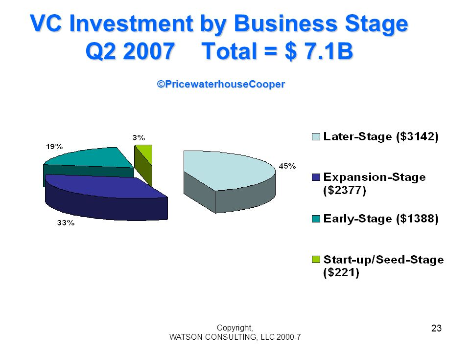 Copyright, WATSON CONSULTING, LLC 2000-7 23 VC Investment by Business Stage Q2 2007 Total = $ 7.1B ©PricewaterhouseCooper